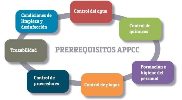 Prerequisitos appcc floresalud for Programa de limpieza y desinfeccion en industria alimentaria